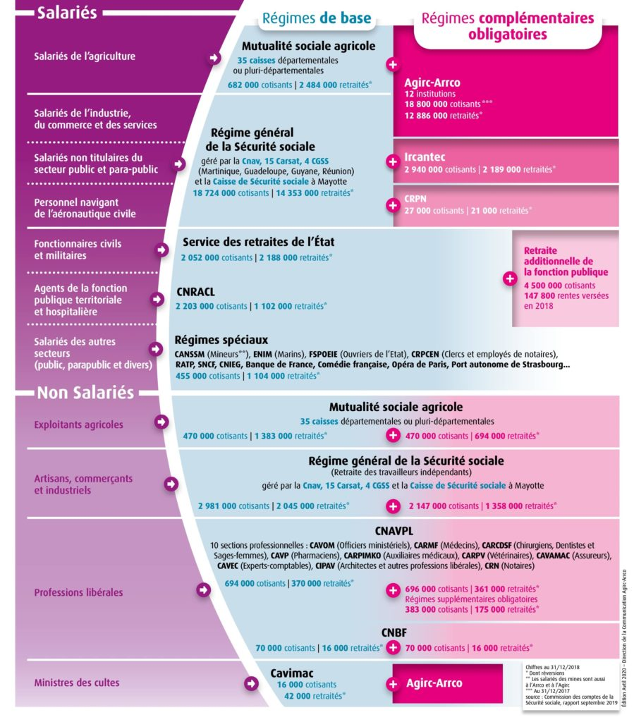 Organisation des régimes de retraite en France